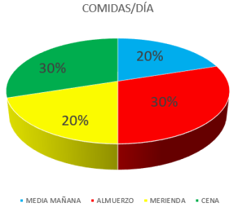COMIDAS AYUNO 2