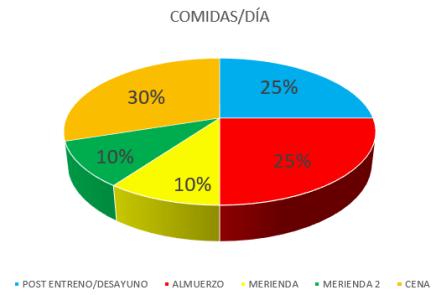 COMIDAS AYUNO 3